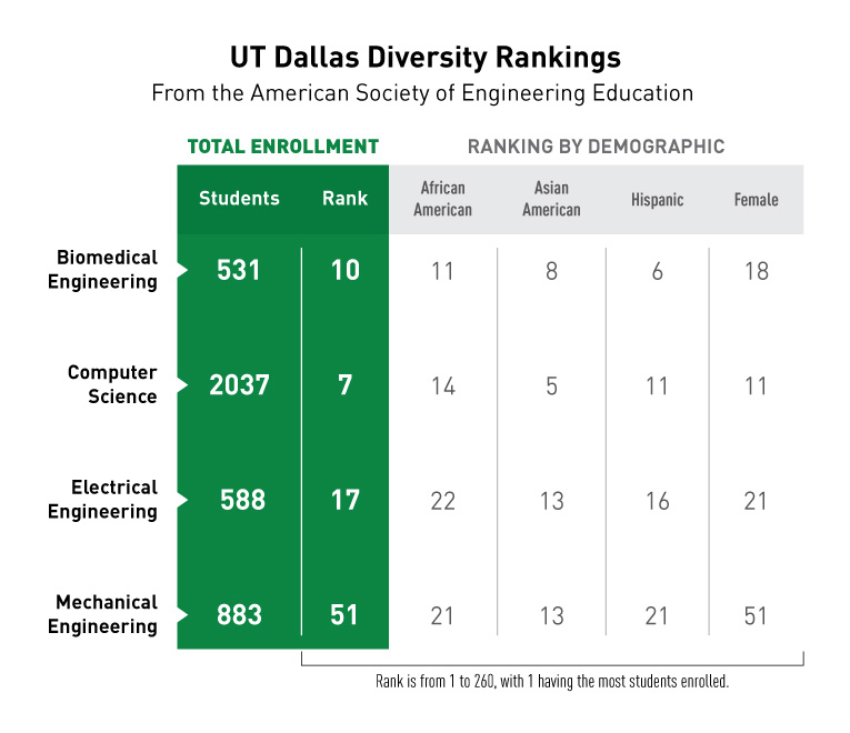 Infographic for UT Dallas Diversity Rankings