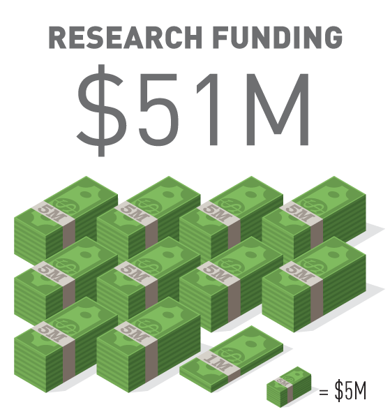Research Funding $51 Million