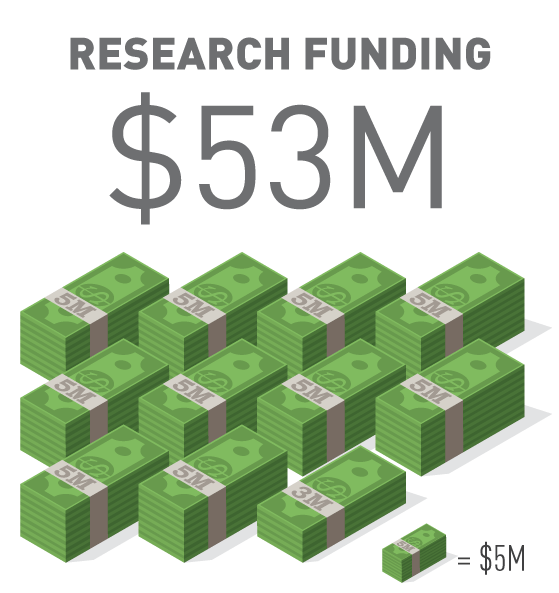 Research Funding $53 Million